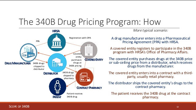 340B Drug Pricing Program: What Is it, How Does It Work?