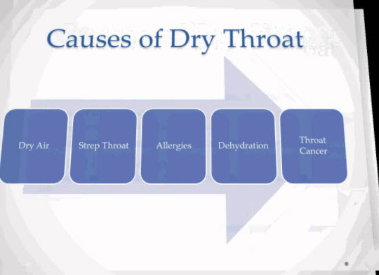 Dry Throat, Its Symptoms, Causes, And Available Treatments